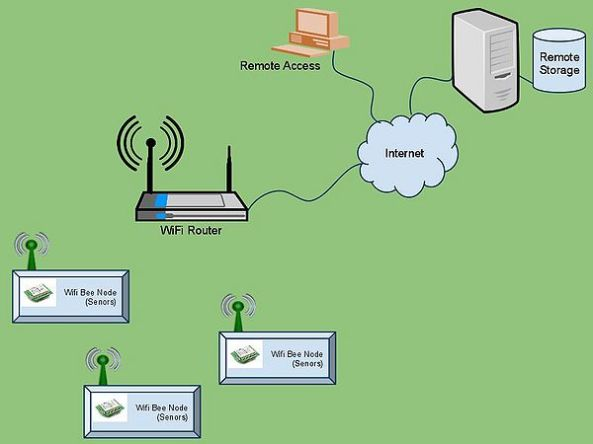 600px-WifiBee_Network_Architecture