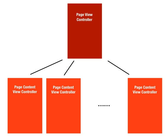 page-view-controller-1-13