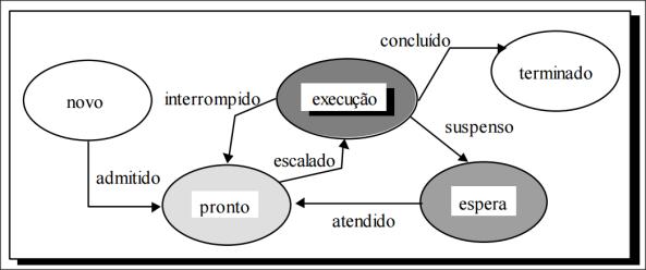 estados-de-um-processo