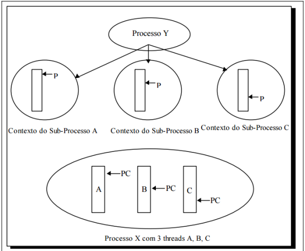 processo-y-com-3-subprocessos-e-processo-x-com-3-threads