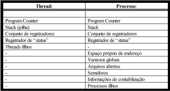 thread-e-processo